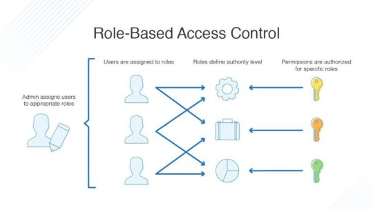 role-based-access-control
